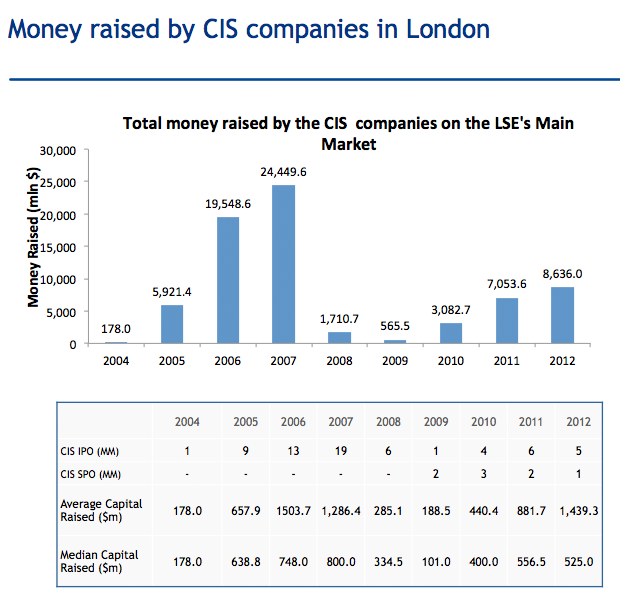 money-raised-by-CIS-companies-in-London